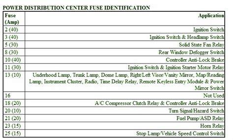 Dodge Neon Engine Fuse Box Diagram Circuit Wiring