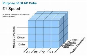 What Is The Difference Between A Data Warehouse And Olap