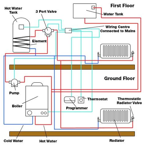 central heating fault finding and fault repair for diy enthusiasts diy doctor