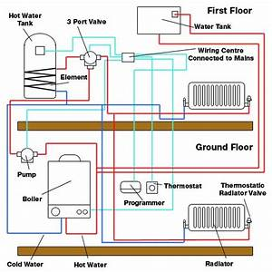 How To Remove An Airlock From Your Heating System