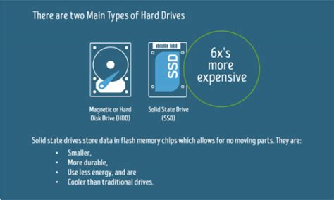 Working With Different Types Of Hard Drives