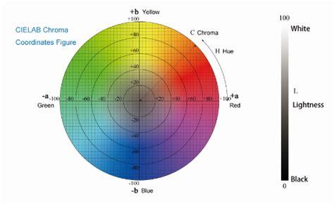 Cielab Color Space-news Center-shenzhen Meter Times
