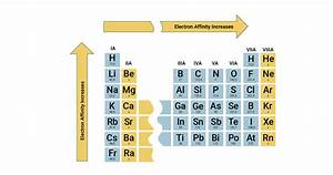 Electron Affinity Of The Elements