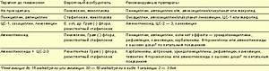 Пневмония лечение антибиотиками при сахарном диабете