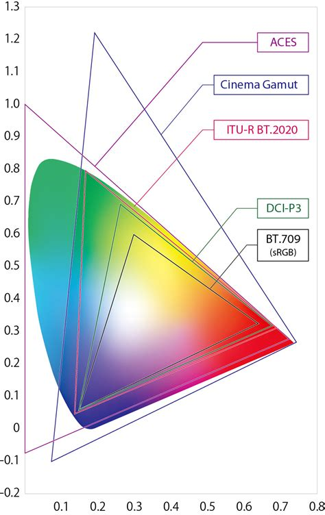 what is color space article details