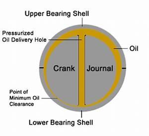 Journal Bearing Diagram : power news circular logic ~ A.2002-acura-tl-radio.info Haus und Dekorationen