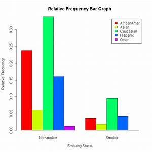 Bar Chart - Create Barplot In R