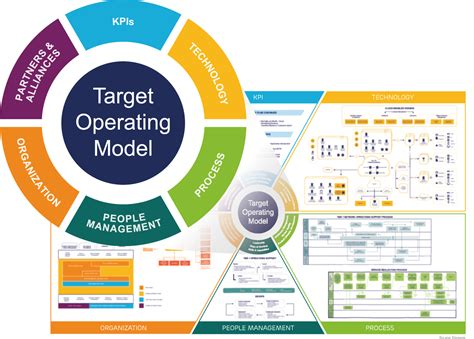 operating model the path to a digital operating model tm forum inform