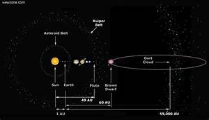 Astronomers Find Dwarf Sun Beyond Pluto - Planet X
