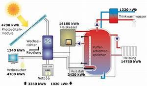 Photovoltaikanlage Selber Bauen : regelkreis zur thermischen speicherung von strom ~ Whattoseeinmadrid.com Haus und Dekorationen