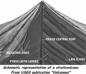 Introduction - Guide to Stratovolcanoes