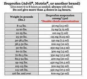 Benadryl Weight Chart I M Skeptical About Pediatric Fever