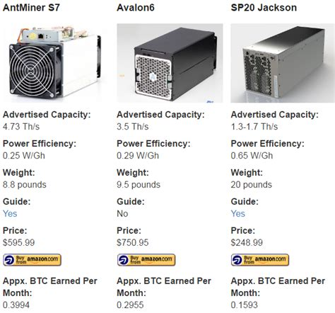 bitcoin miner price everything you need to get mining with bitcoins q a format