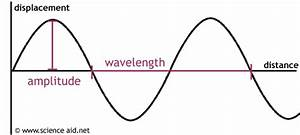 Science Aid  Properties Of Waves