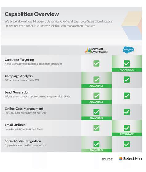 microsoft dynamics  salesforce compare crms