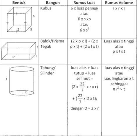 Pertama adalah gabungan dua bangun ruang berbentuk kubus dan balok. Rumus - Rumus Bangun Ruang - Sekolah - CARApedia