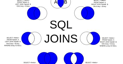 learn sql   joins
