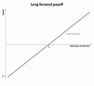 File Long Forward Payoff Png