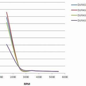 Pdf Analysis Of The Effect Of Camshaft Duration On The