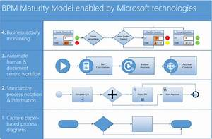 Create A Simple  Beautifull   Advanced Diagrams With Visio
