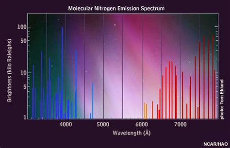 color of nitrogen auroral colors and spectra windows to the universe