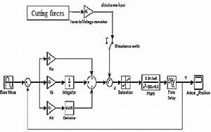 Schematic Diagram Of System With Pid Controller