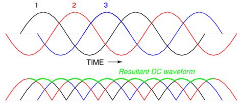 What Are The Pros Cons Degree Voltage Phase