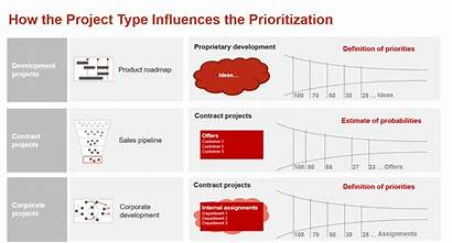 Resource Management Planning Project Pmo Prioritization Figure