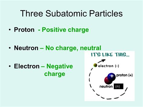 Proton Positive Charge by Chapter 3 Atoms The Periodic Table Ppt