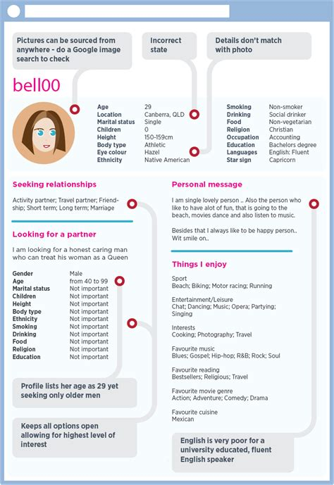 online dating personal messages pdf