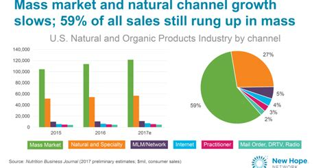 The Natural Products Industry's Growth Story For 2017
