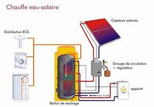 Chauffe Eau Solaire Individuel : installation chauffe eau solaire pompe chaleur daikin ~ Melissatoandfro.com Idées de Décoration