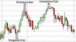 Kapan Harus Buy dan Sell Forex   Belajar Trading Forex