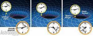What effect does time dilation have on something trying to ...