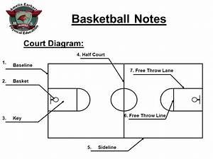 Court Diagram  Half Court Baseline