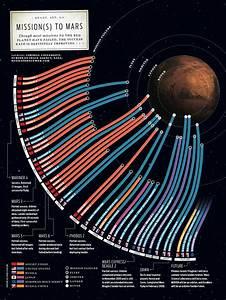 Missions to Mars » ChartGeek.com
