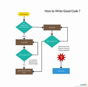 How To Write Good Code  Funny Flowchart Template About How Programmers Write Codes  Coding