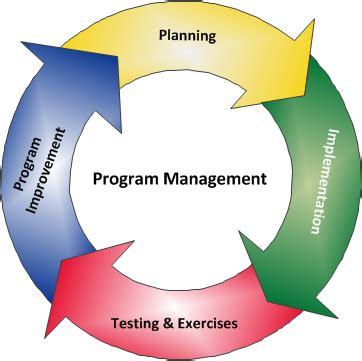 program management readygov
