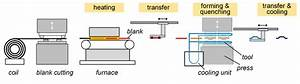 Process Chain Of Direct Hot Stamping