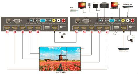 hdmi multifunctional converter splitter  video wall