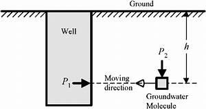 Principle Diagram Of Water Well