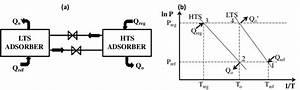 Basic Resorption Cycle  A  Schematic Diagram  B