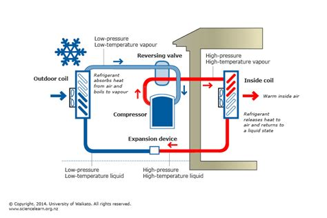 heat pumps  energy transfer science learning hub