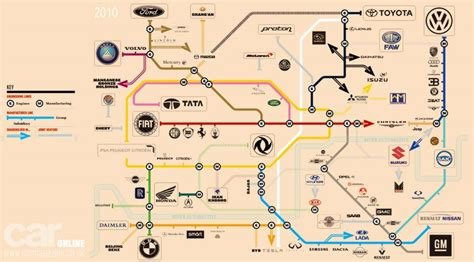 Who Owns Who In The Automotive Industry by Who Owns Who In The Car Industry The Map By Car Magazine