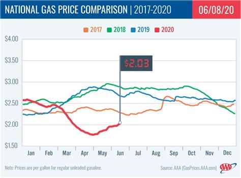 gas prices  rising steel vehicle output  weak