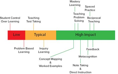 John Hattie & His Top 10 High Impact Teaching Strategies