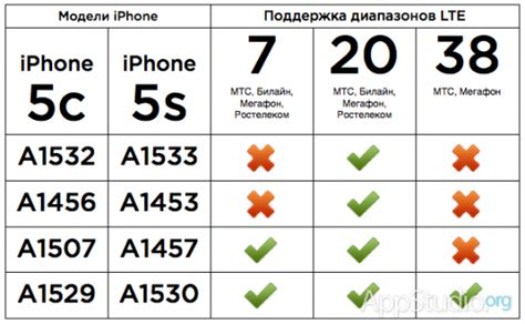 iphone lte bands про 95 моделей iphone 5s iphone 5c и сети lte в россии