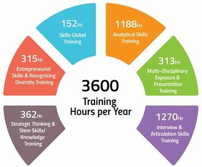Training Methodology Development Career Cell Technology College