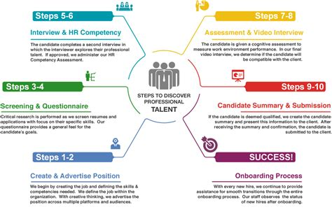 Talent Acquisition – Insight Resource Services