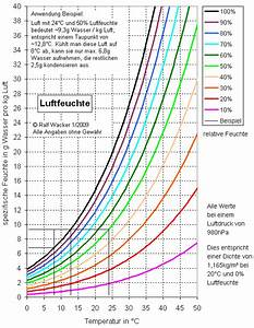Luftfeuchtigkeit Temperatur Tabelle : faq dichtigkeit wohl nicht ganz dicht ~ Lizthompson.info Haus und Dekorationen